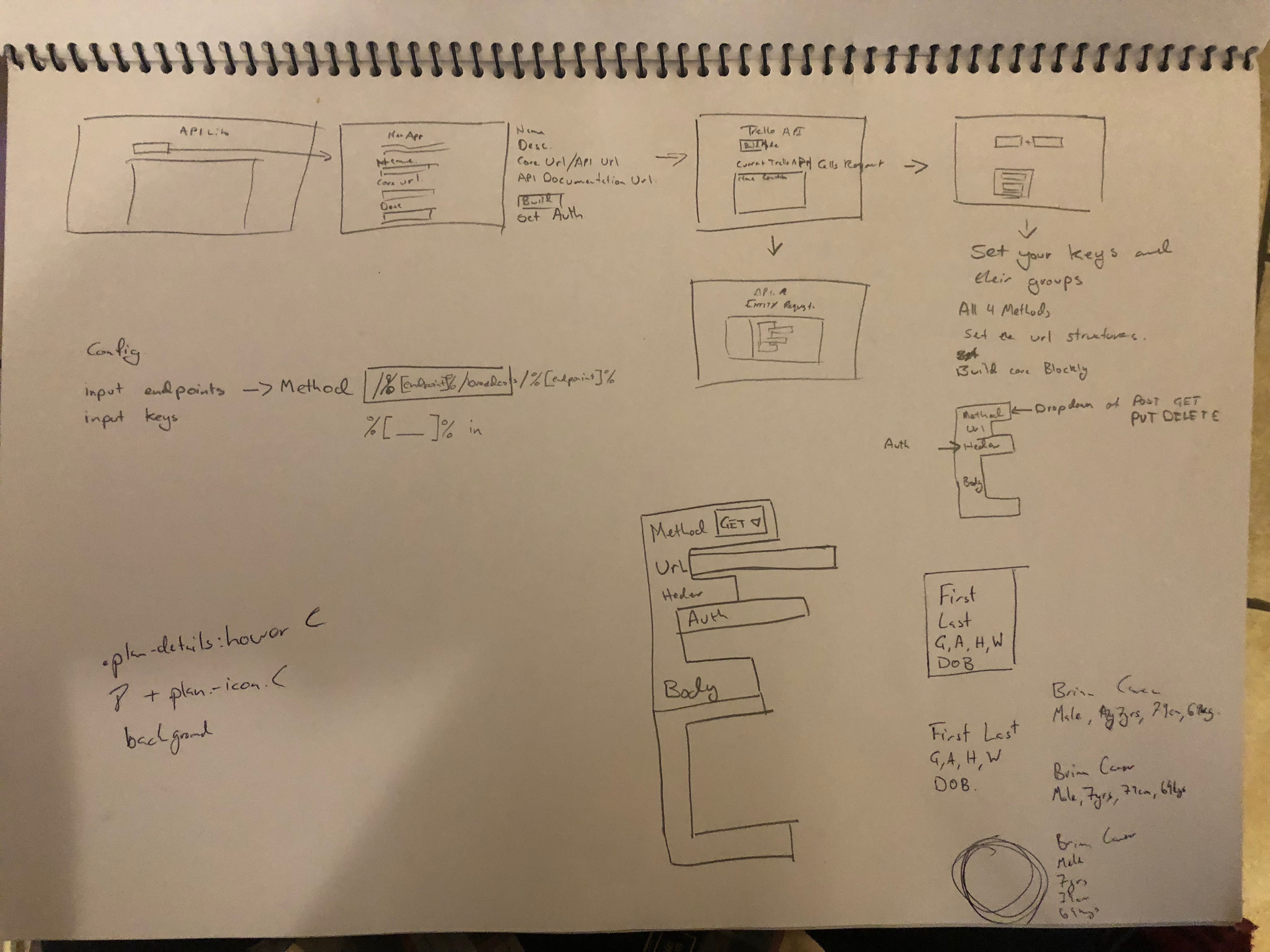 Early Sketches for The API Behaviours